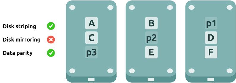 raid 5 configuración