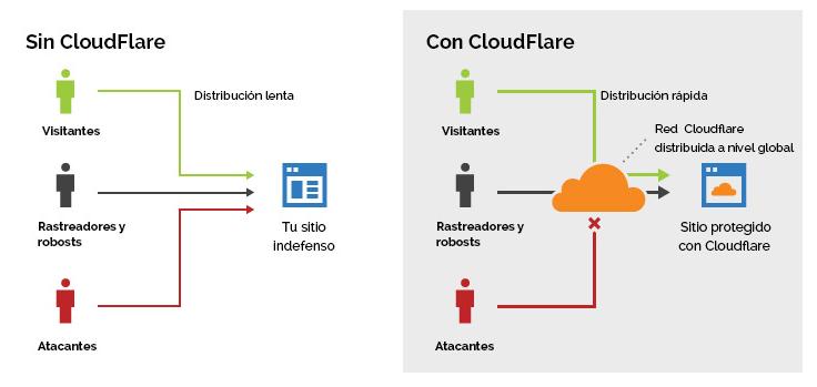 configurar cloudflare con y sin cloudflare